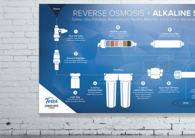 Reverse Osmosis Illustration / Poster / Texas Drinking Water Systems / Burleson Texas